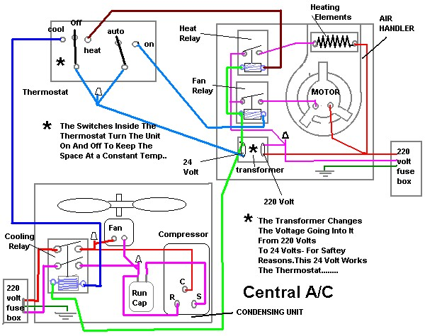 wiring diagram for central air conditioner wiring diagram completed Compressor Wiring Diagram
